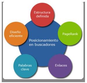 Factores de Posicionamiento Web
