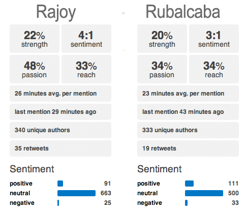 Rajoy Vs Rubalcaba Social Media Sentiment