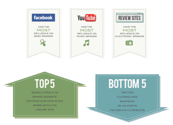 Best Social Brands