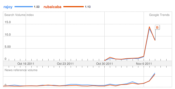 Rajoy Vs Rubalcaba Google Trends