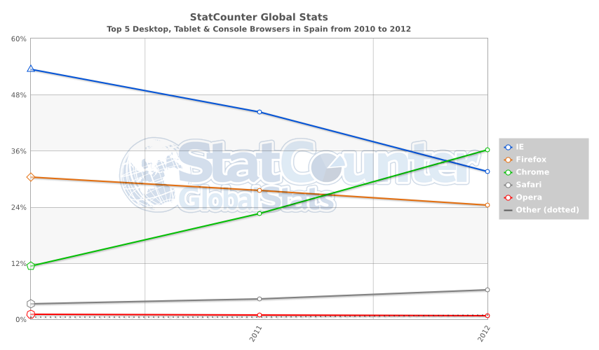 StatCounter-browser-ES-yearly-2010-2012