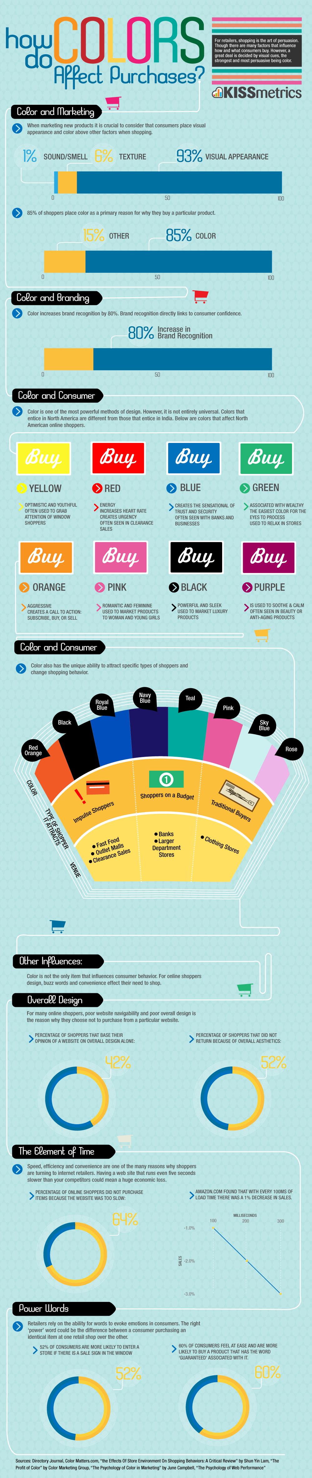 ¿Cómo afectan los colores a la acción web?