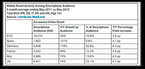 comScore análisis de Smartphones Europa
