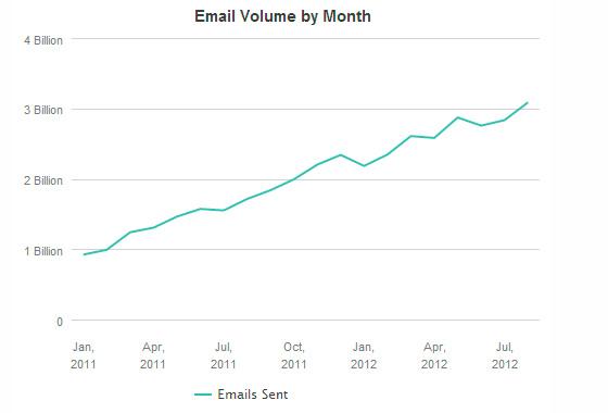 3 billones de emails enviados al mes