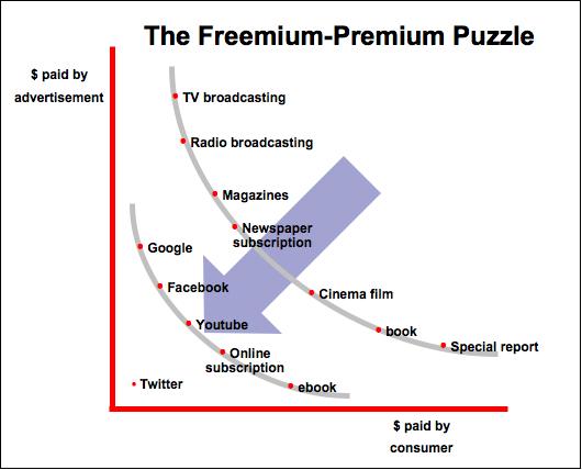 Freemium o Premium servicios en Internet