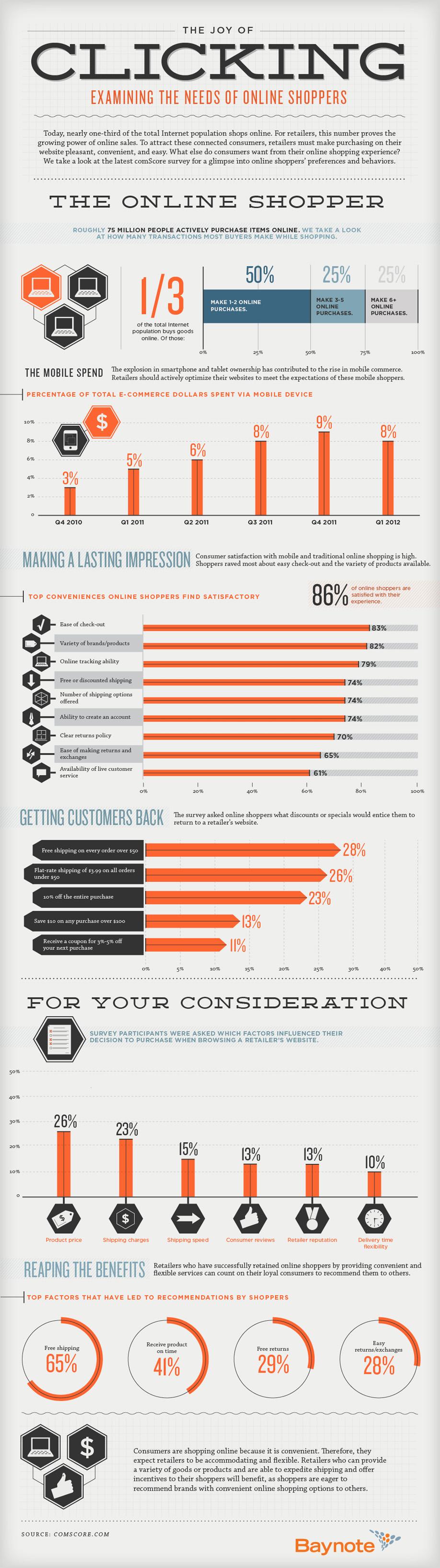 Infográfico sobre los hábitos de compra online