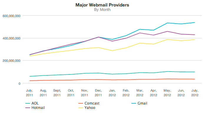 webmail proveedores ranking 2012