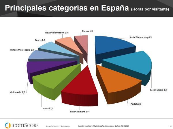 Mercado Online Español