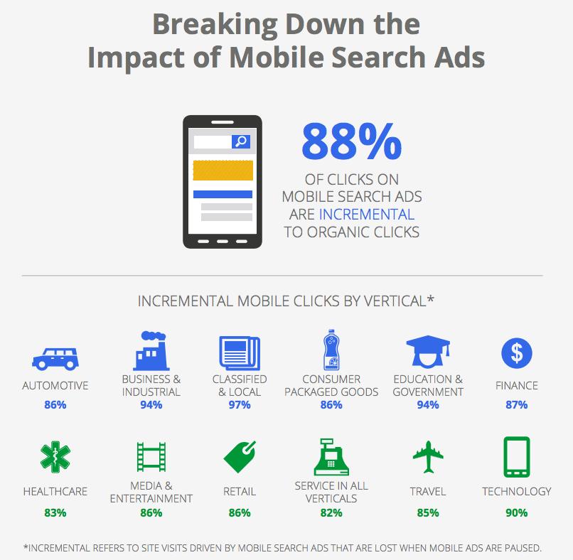 Mobile estadística de uso