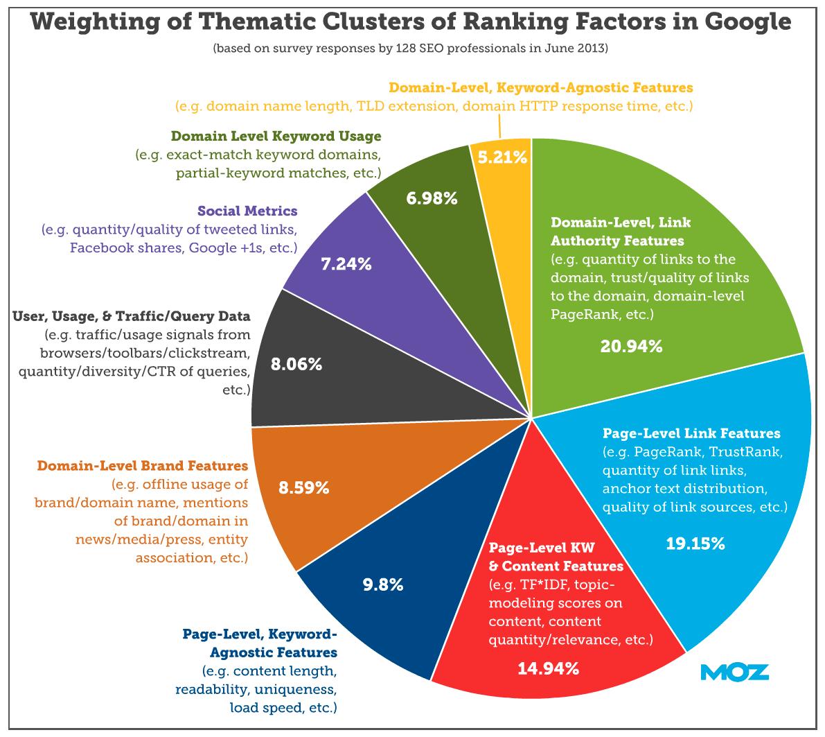 Factores de ranking SEO