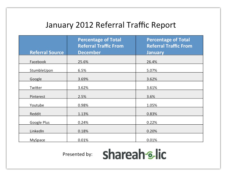 January 2012 Referal Traffic