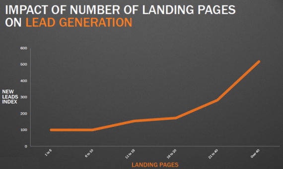 lImpacto del número de landings en campañas