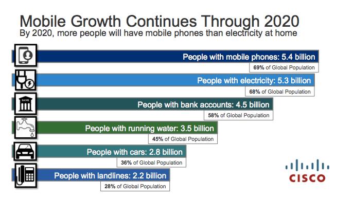 Previsión de crecimiento del móvil