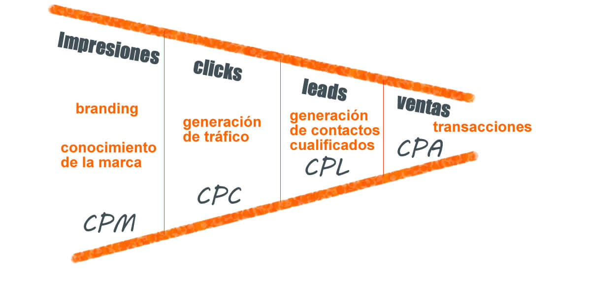Estudio por Sectores - CPC medio 1